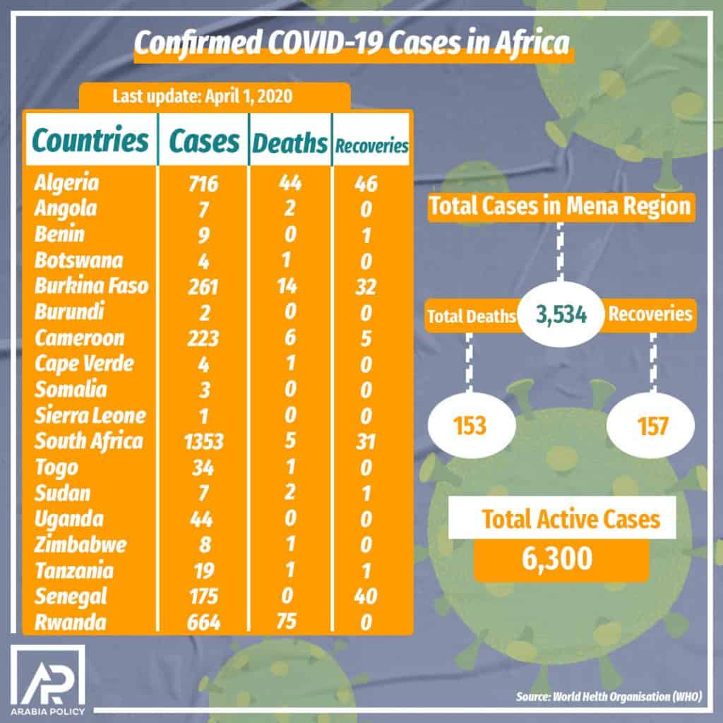 COVID-19 spreads across the African continent – an overview